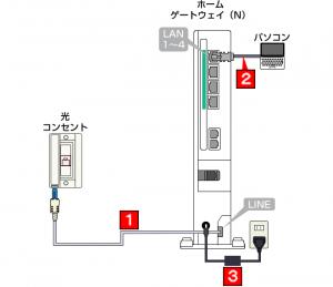インターネットの接続方法